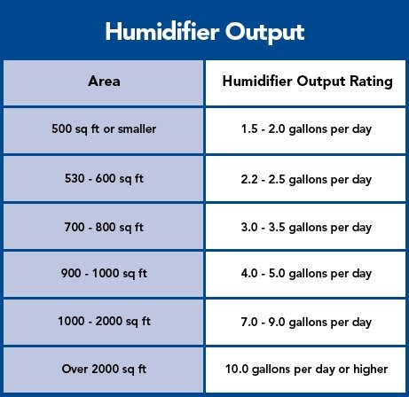 humidify-your-home-inline-chart
