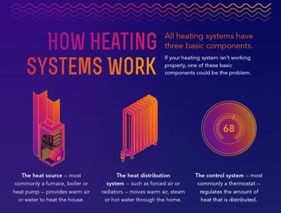 how heating systems work.png
