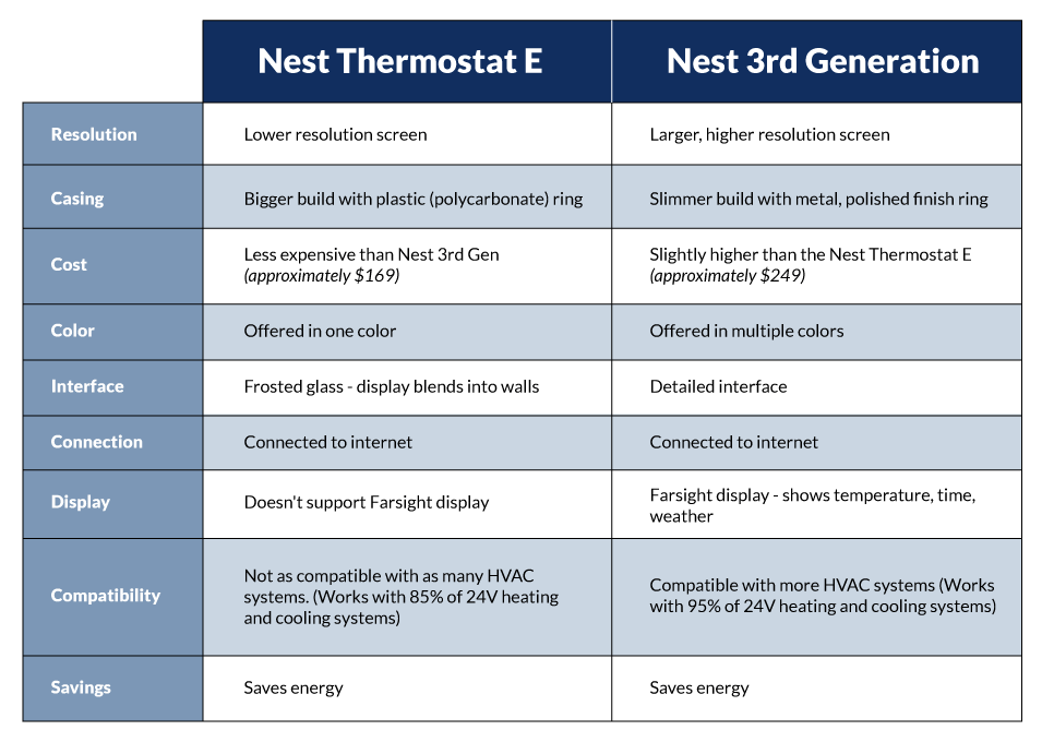 central-nest-comparison-table