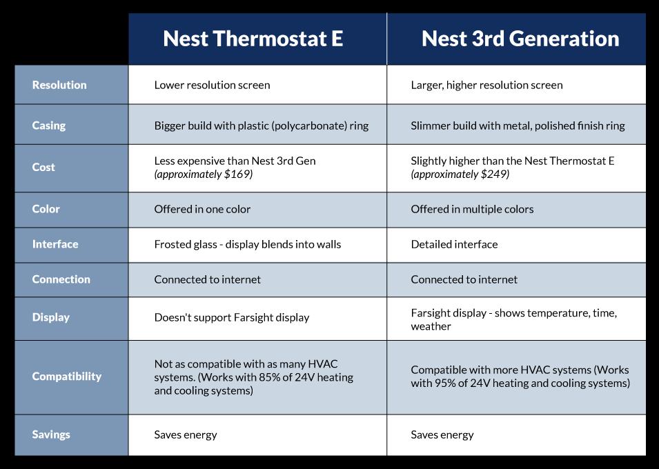central-nest-comparison-table
